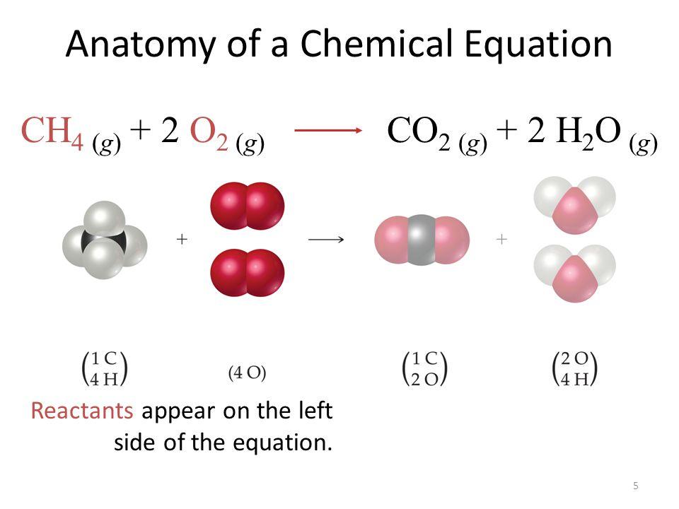 5 Anatomy of a Chemical Equation Reactants appear on the left side of the equation. CH 4 (g) + 2 O 2 (g) CO 2 (g) + 2 H 2 O (g)