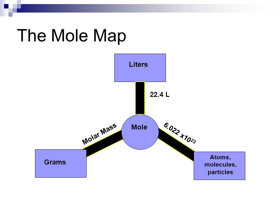 The Mole Map Liters Atoms, molecules, particles Grams Mole 22.4 L 6.022 x10 23 Molar Mass