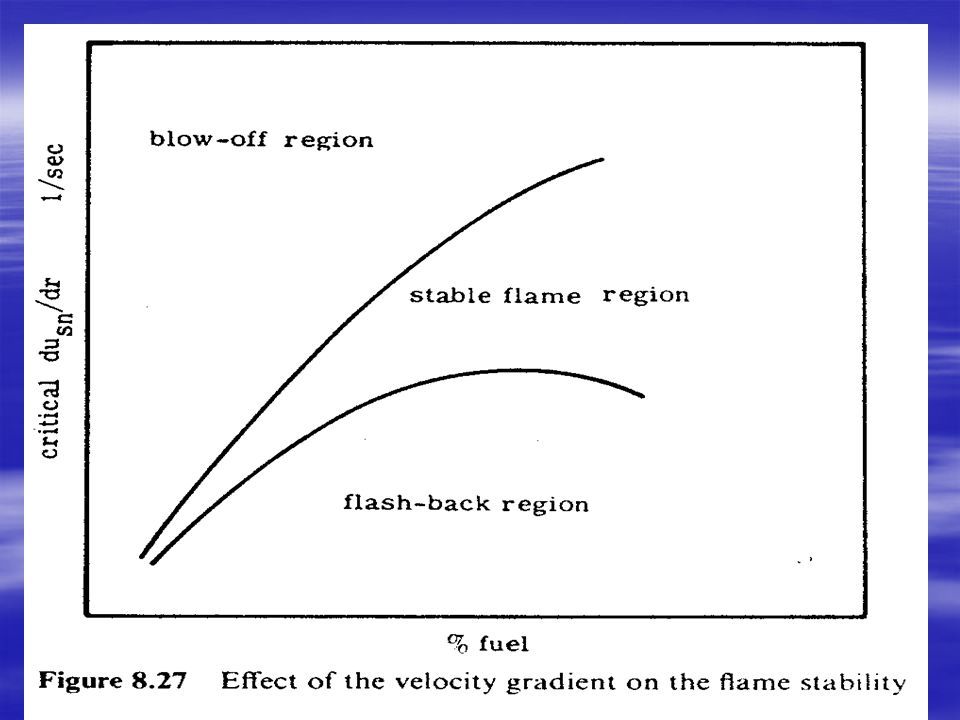 (b) Stabilization of Flames  The velocities encountered in modern propulsion engines and power plant burners are so high that the flame has to be stabilized by some artificial means.