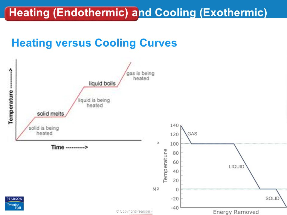 © Copyright Pearson Prentice Hall Slide 26 of 25 End Show Heating (Endothermic) and Cooling (Exothermic) Curves Heating versus Cooling Curves