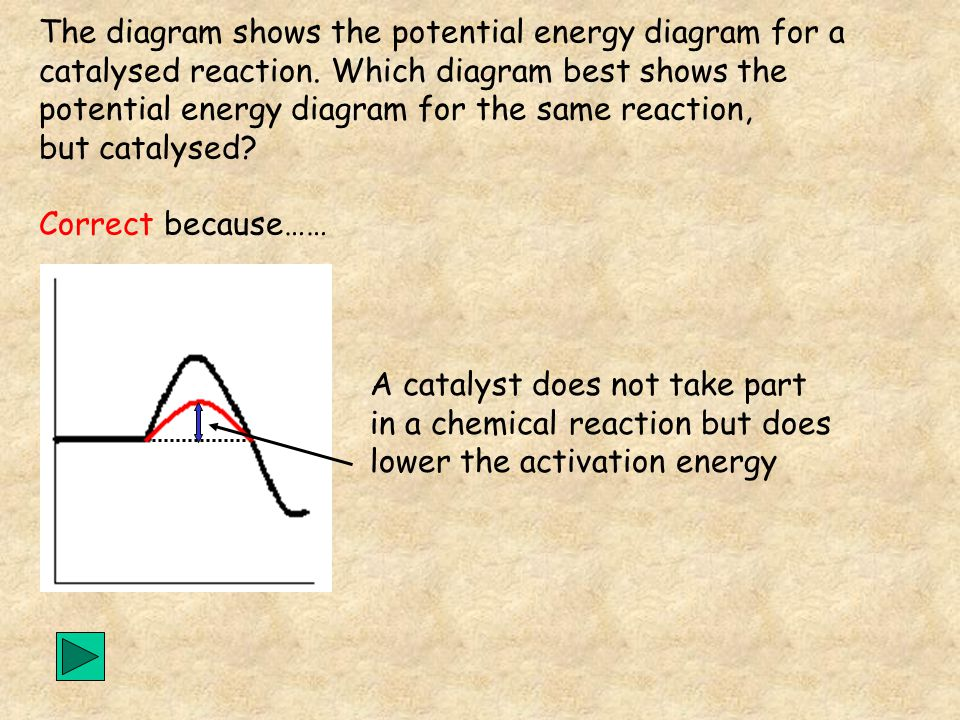 A catalyst does not take part in a chemical reaction but does lower the activation energy EaEa The diagram shows the potential energy diagram for a catalysed reaction.