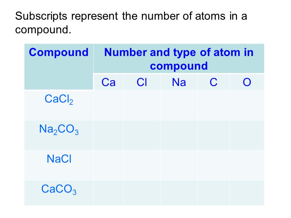 Subscripts represent the number of atoms in a compound.