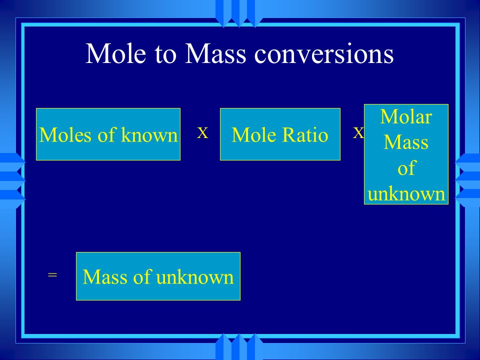 Mole to Mass conversions Moles of known X Mole Ratio X Molar Mass of unknown = Mass of unknown