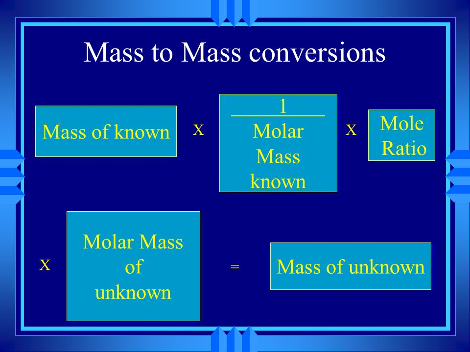 Mass to Mass conversions Mass of known X Mole Ratio X 1 Molar Mass known = Mass of unknown X Molar Mass of unknown