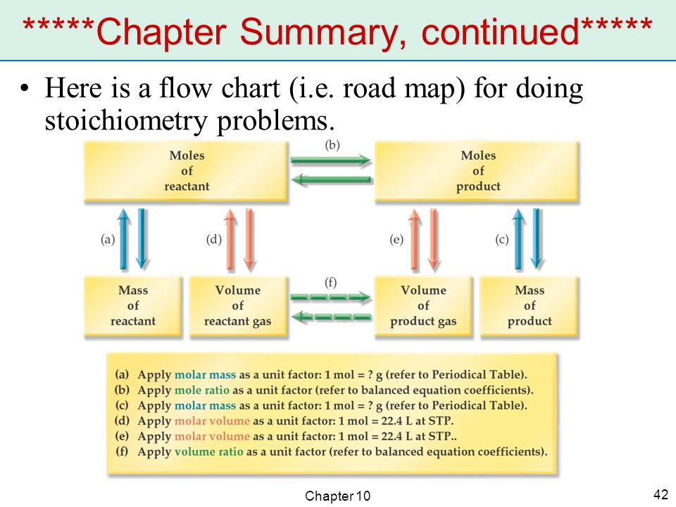 Chapter 10 42 Here is a flow chart (i.e. road map) for doing stoichiometry problems.