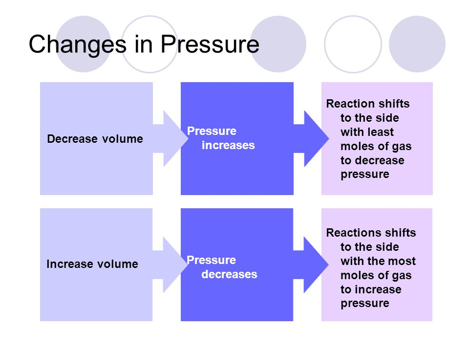 Decrease volume Pressure increases Reaction shifts to the side with least moles of gas to decrease pressure Increase volume Pressure decreases Reactions shifts to the side with the most moles of gas to increase pressure Changes in Pressure