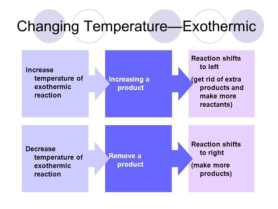 Increase temperature of exothermic reaction Increasing a product Decrease temperature of exothermic reaction Remove a product Reaction shifts to left (get rid of extra products and make more reactants) Reaction shifts to right (make more products) Changing Temperature—Exothermic