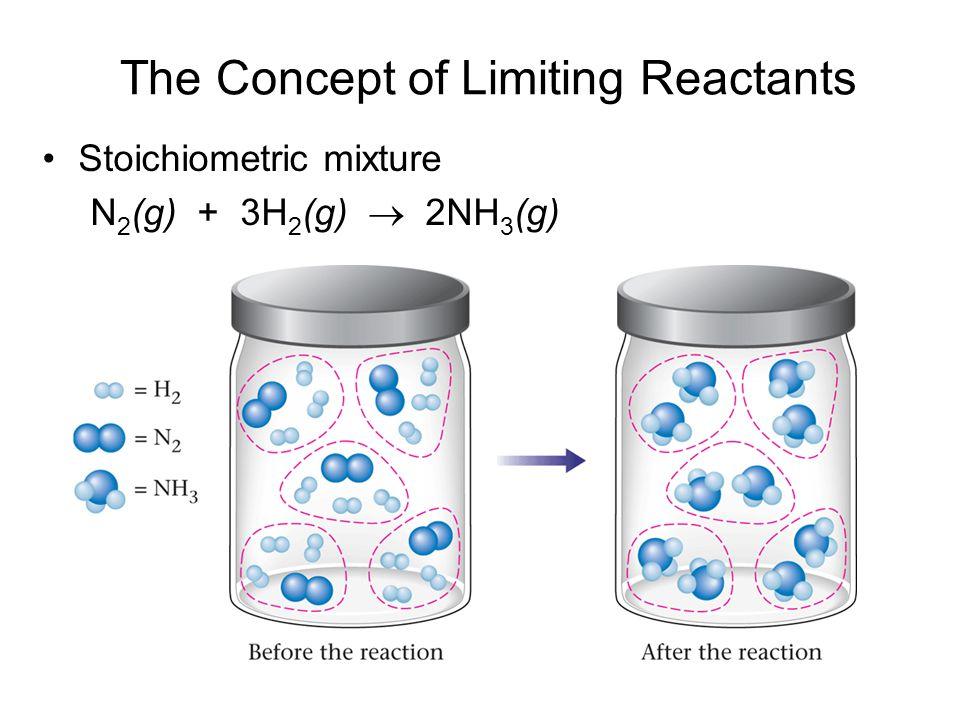 The Concept of Limiting Reactants Stoichiometric mixture N 2 (g) + 3H 2 (g)  2NH 3 (g)