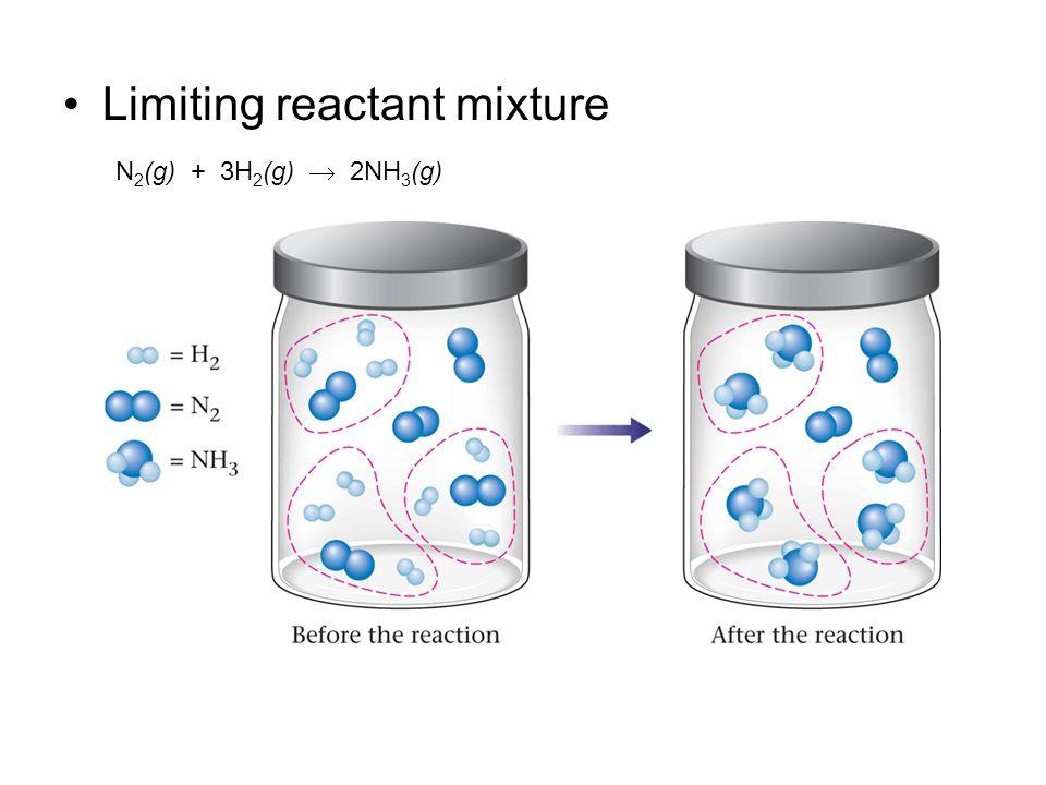 Limiting reactant mixture N 2 (g) + 3H 2 (g)  2NH 3 (g)