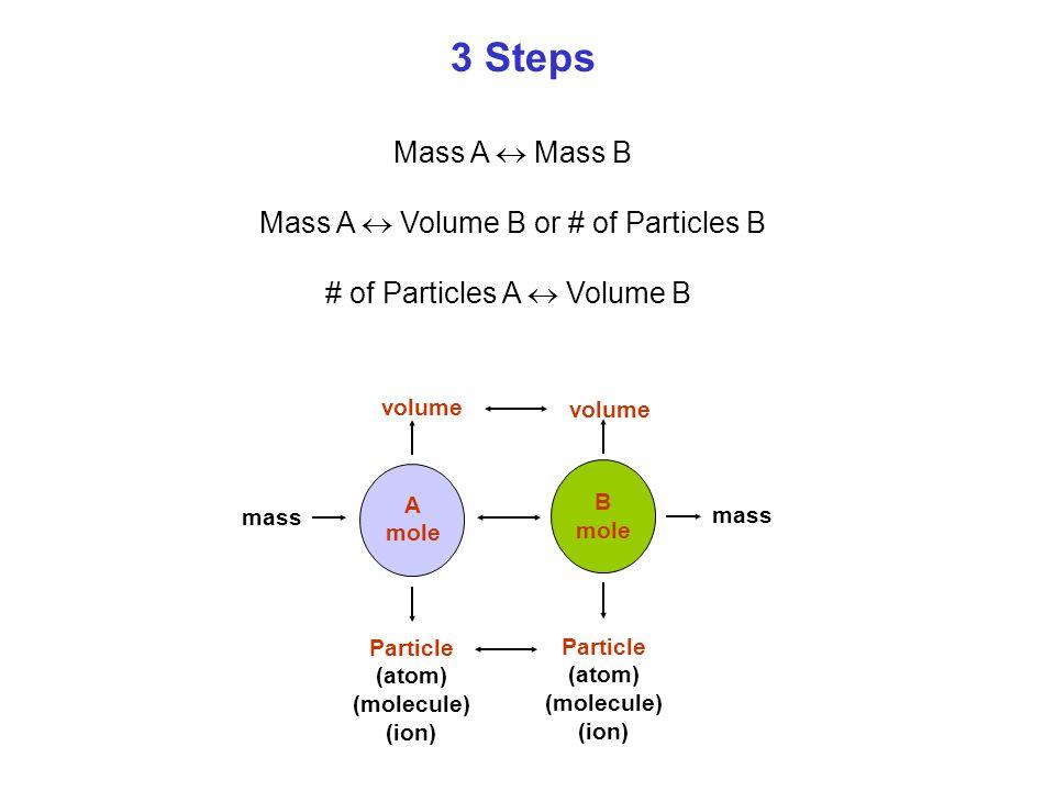 3 Steps Mass A  Mass B Mass A  Volume B or # of Particles B # of Particles A  Volume B A mole B mole mass volume Particle (atom) (molecule) (ion) P