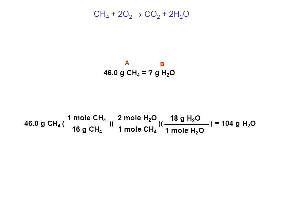 CH 4 + 2O 2  CO 2 + 2H 2 O 46.0 g CH 4 = ? g H 2 O B A 46.0 g CH 4 ( 1 mole CH 4 16 g CH 4 )( ) = 104 g H 2 O 2 mole H 2 O 1 mole CH 4 )( 1 mole H 2