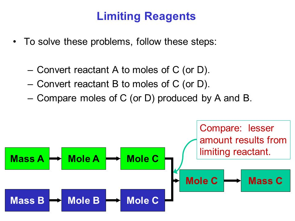 To solve these problems, follow these steps: –Convert reactant A to moles of C (or D). –Convert reactant B to moles of C (or D). –Compare moles of C (