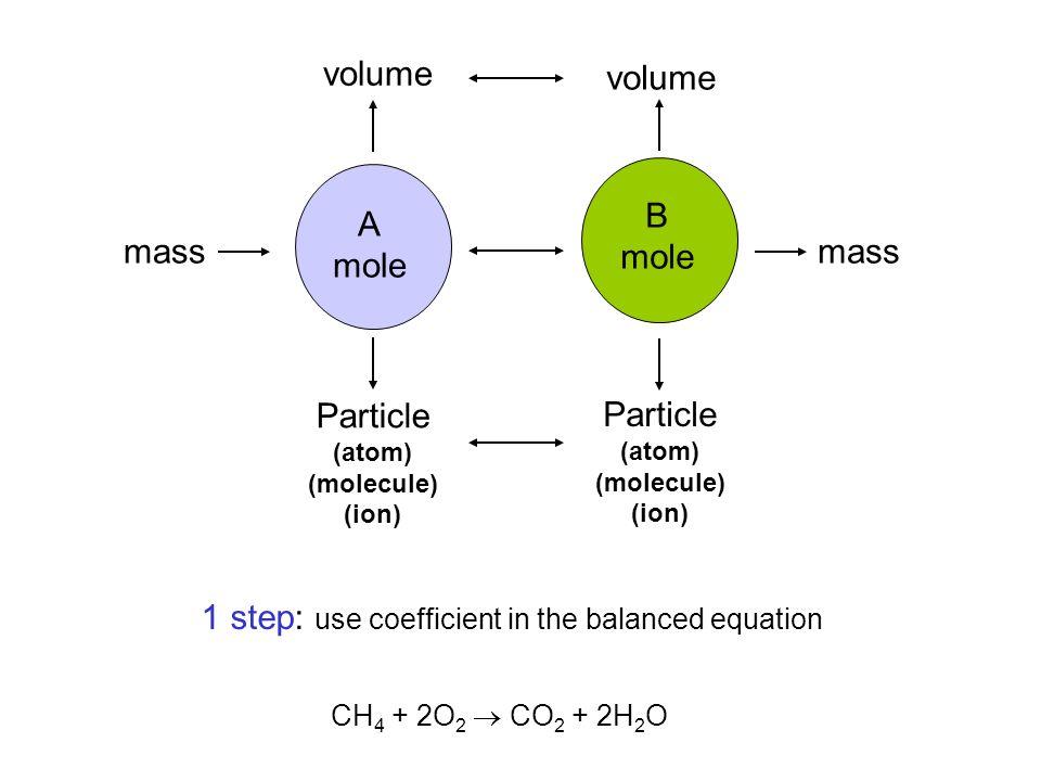 A mole B mole mass volume Particle (atom) (molecule) (ion) Particle (atom) (molecule) (ion) mass CH 4 + 2O 2  CO 2 + 2H 2 O 1 step: use coefficient i