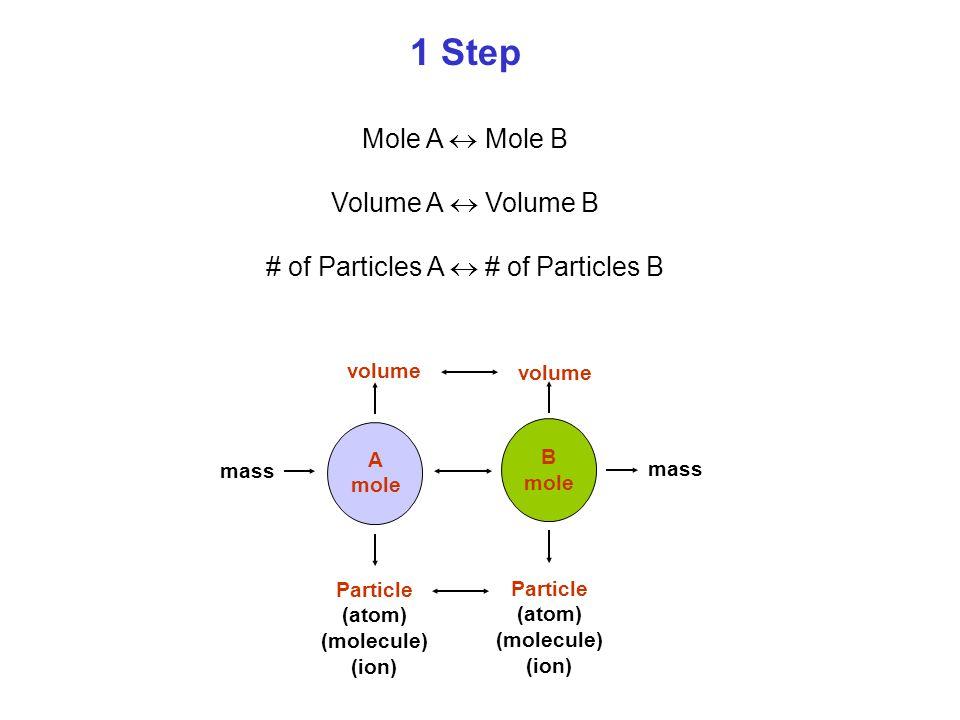 1 Step Mole A  Mole B Volume A  Volume B # of Particles A  # of Particles B A mole B mole mass volume Particle (atom) (molecule) (ion) Particle (at