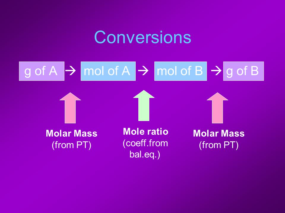 Conversions g of A  mol of A  mol of B  g of B Mole ratio (coeff.from bal.eq.) Molar Mass (from PT) Molar Mass (from PT)