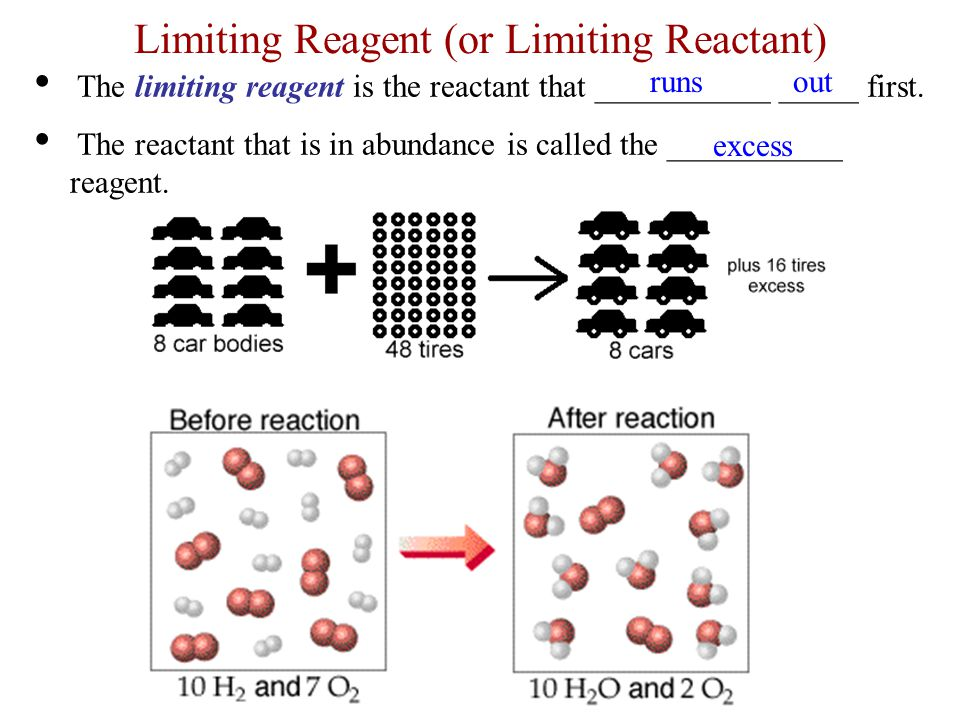 The limiting reagent is the reactant that ___________ _____ first. The reactant that is in abundance is called the ___________ reagent. Limiting Reage