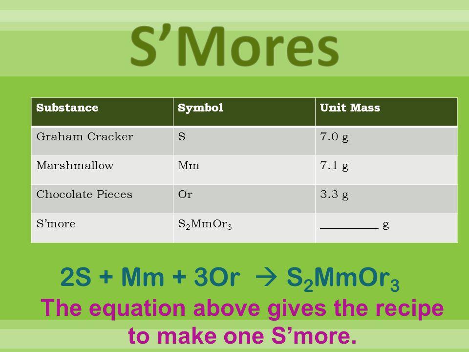  Convert moles to grams.