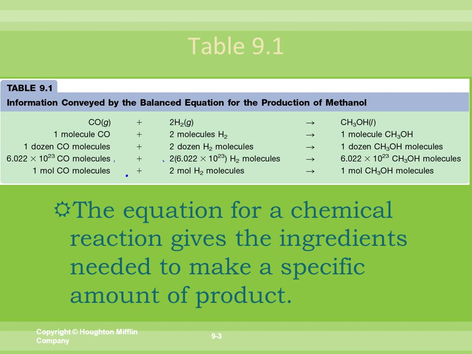  The equation for a chemical reaction gives the ingredients needed to make a specific amount of product.