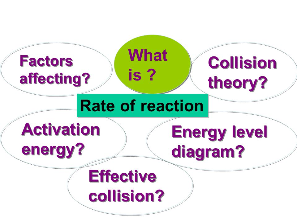What is ? Effective collision? Collision theory? Factors affecting? Activation energy? Energy level diagram? Rate of reaction