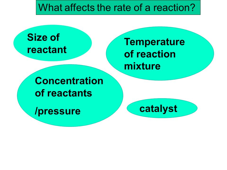 What affects the rate of a reaction? Size of reactant Concentration of reactants /pressure Temperature of reaction mixture catalyst