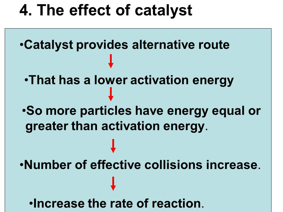 4. The effect of catalyst Catalyst provides alternative route That has a lower activation energy Increase the rate of reaction. So more particles have