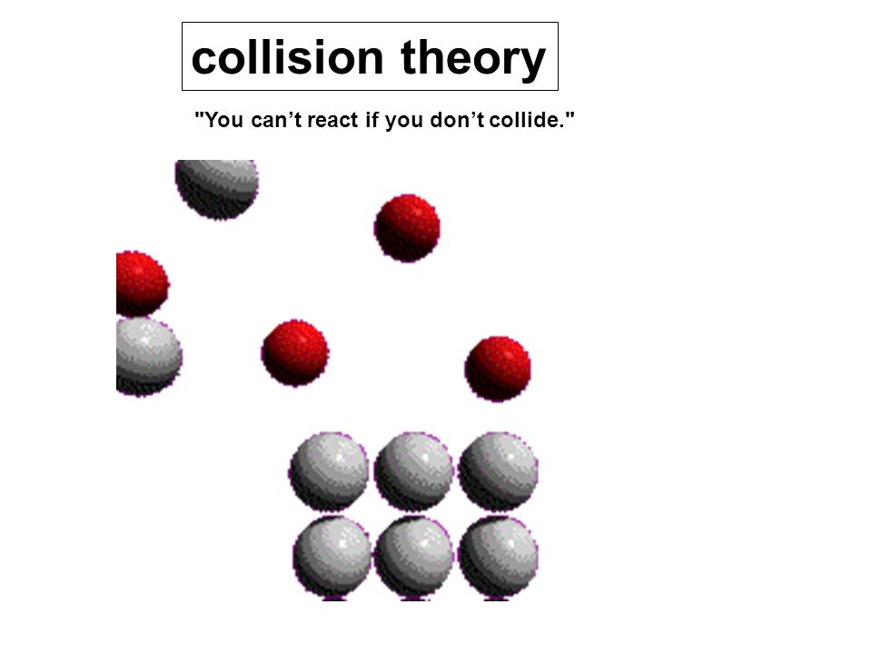 You can't react if you don't collide. collision theory