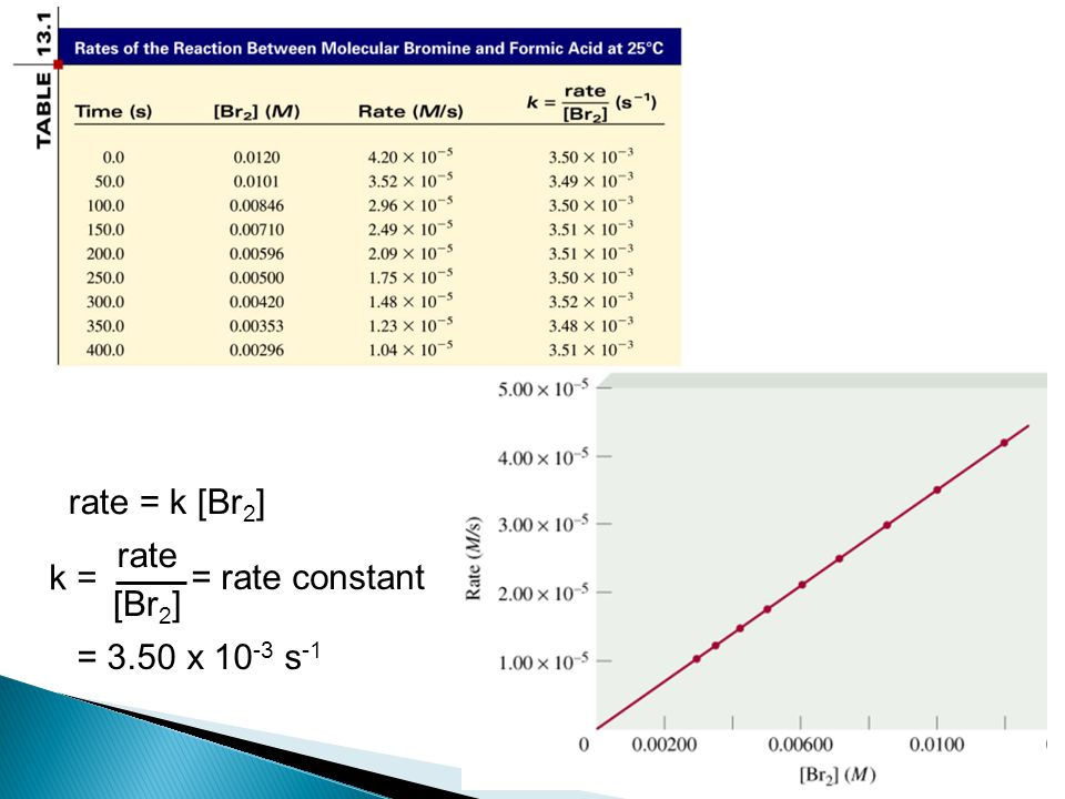 rate = k [Br 2 ] k = rate [Br 2 ] = rate constant = 3.50 x 10 -3 s -1