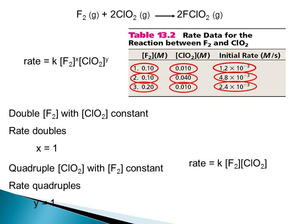 F 2 (g) + 2ClO 2 (g) 2FClO 2 (g) rate = k [F 2 ] x [ClO 2 ] y Double [F 2 ] with [ClO 2 ] constant Rate doubles x = 1 Quadruple [ClO 2 ] with [F 2 ] c