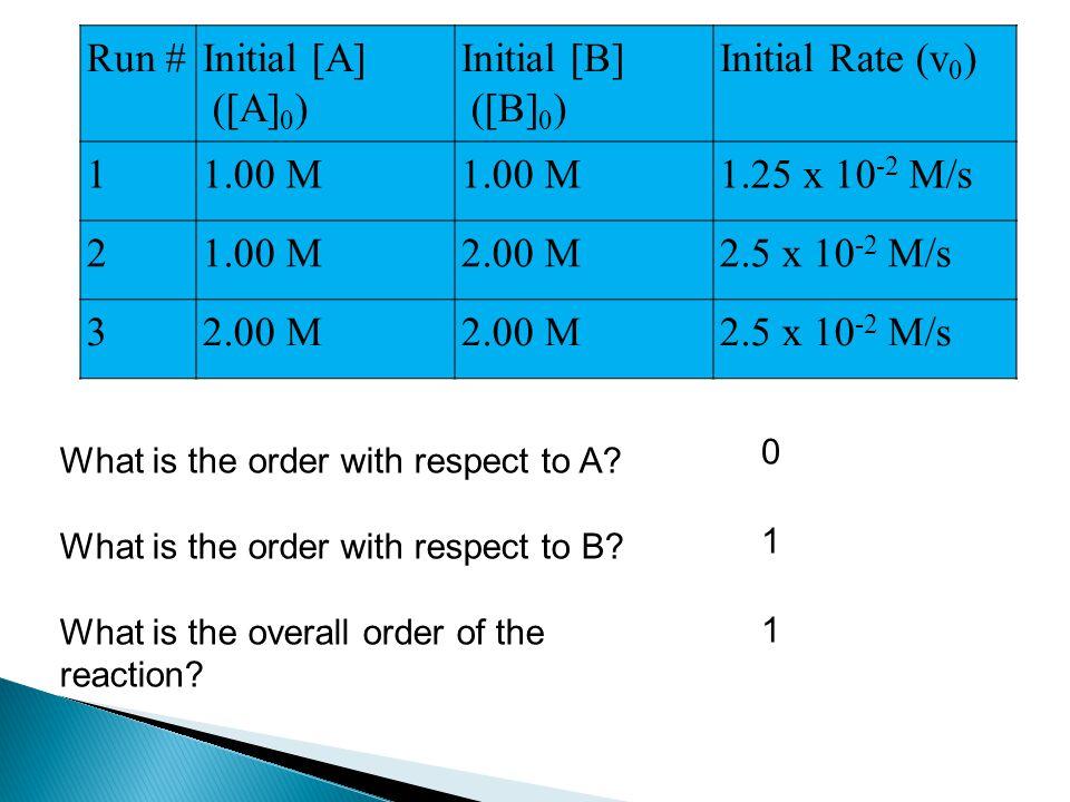 Run #Initial [A] ([A] 0 ) Initial [B] ([B] 0 ) Initial Rate (v 0 ) 11.00 M 1.25 x 10 -2 M/s 21.00 M2.00 M2.5 x 10 -2 M/s 32.00 M 2.5 x 10 -2 M/s What