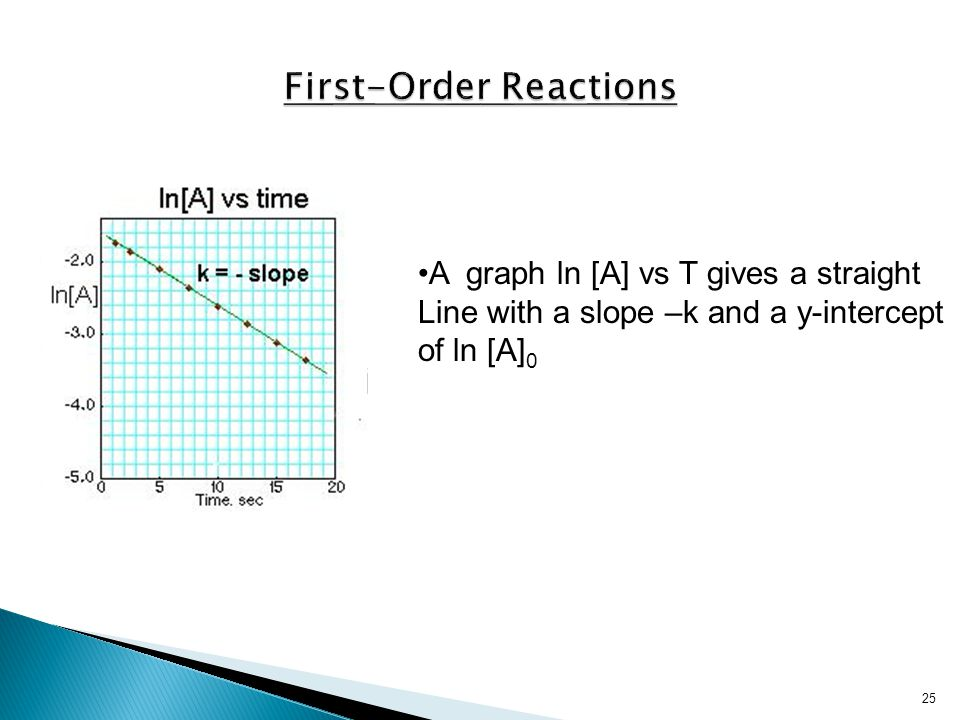 25 A graph ln [A] vs T gives a straight Line with a slope –k and a y-intercept of ln [A] 0