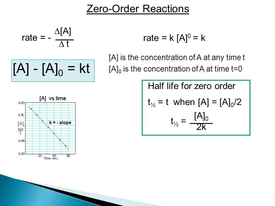 Zero-Order Reactions rate = -  [A]  t rate = k [A] 0 = k [A] is the concentration of A at any time t [A] 0 is the concentration of A at time t=0 t