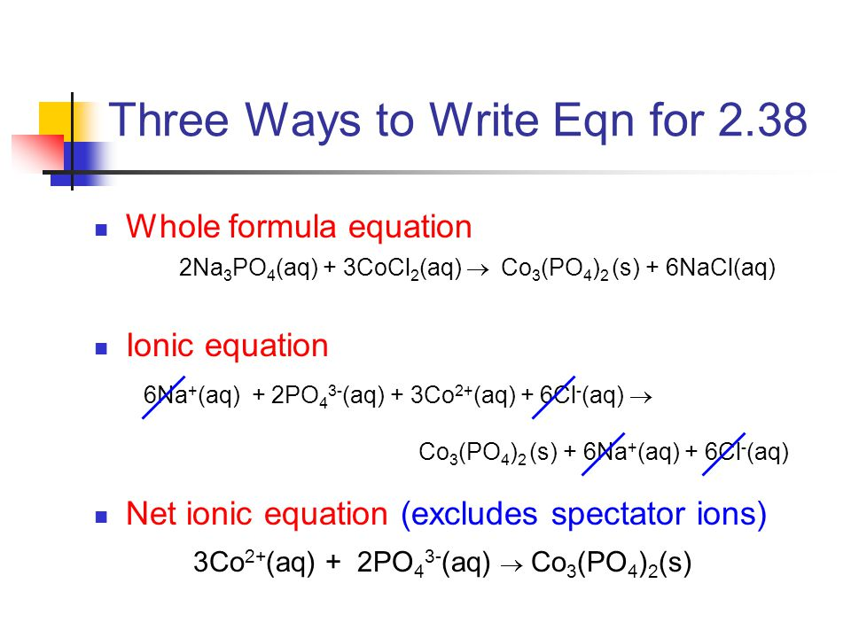 Three Ways to Write Eqn for 2.38 Whole formula equation Ionic equation Net ionic equation (excludes spectator ions) 3Co 2+ (aq) + 2PO 4 3- (aq)  Co 3 (PO 4 ) 2 (s) 2Na 3 PO 4 (aq) + 3CoCl 2 (aq)  Co 3 (PO 4 ) 2 (s) + 6NaCl(aq) 6Na + (aq) + 2PO 4 3- (aq) + 3Co 2+ (aq) + 6Cl - (aq)  Co 3 (PO 4 ) 2 (s) + 6Na + (aq) + 6Cl - (aq)