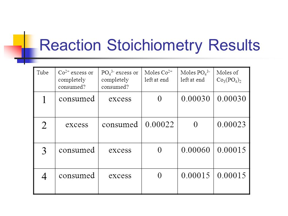 Reaction Stoichiometry Results TubeCo 2+ excess or completely consumed? PO 4 3- excess or completely consumed? Moles Co 2+ left at end Moles PO 4 3- l