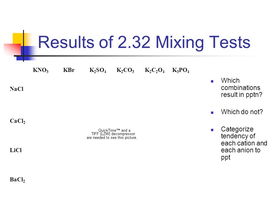 Results of 2.32 Mixing Tests Which combinations result in pptn? Which do not? Categorize tendency of each cation and each anion to ppt KNO 3 KBr K 2 S
