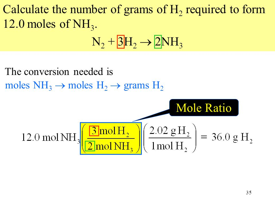 35 Mole Ratio moles NH 3  moles H 2  grams H 2 Calculate the number of grams of H 2 required to form 12.0 moles of NH 3.