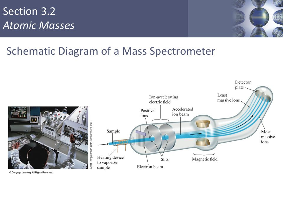 Section 3.2 Atomic Masses Schematic Diagram of a Mass Spectrometer Copyright © Cengage Learning. All rights reserved 11