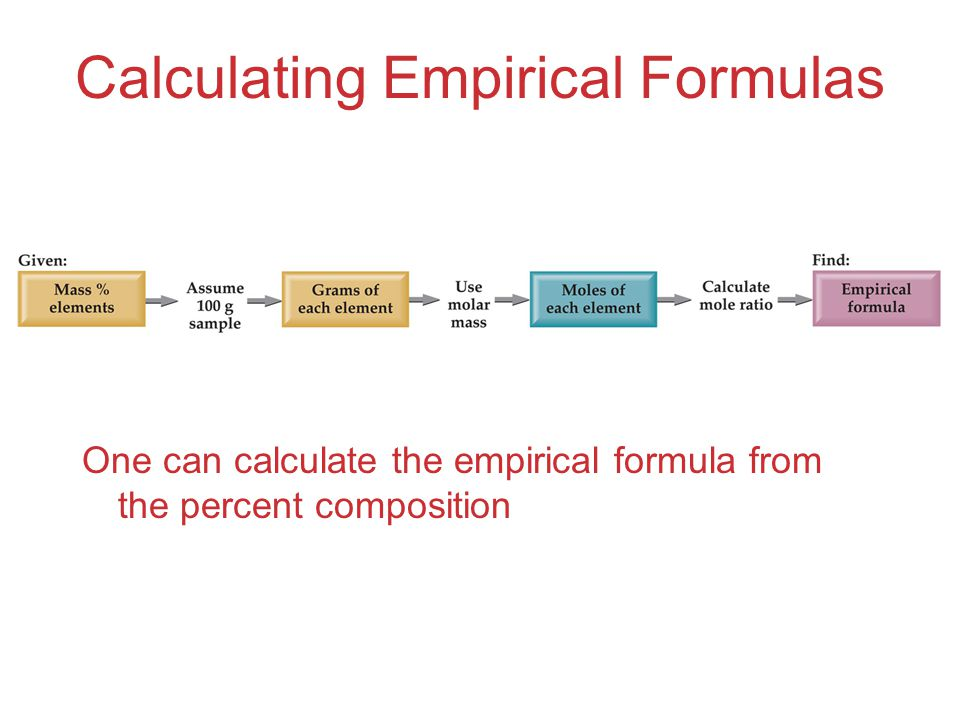 Calculating Empirical Formulas One can calculate the empirical formula from the percent composition