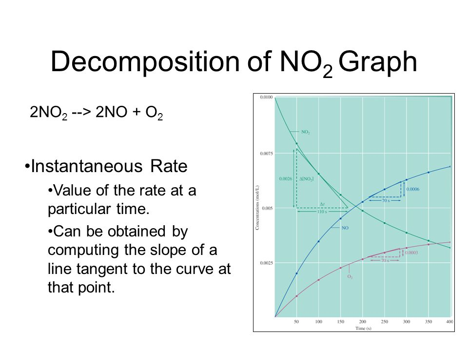 Decomposition of NO 2 Graph Instantaneous Rate Value of the rate at a particular time.