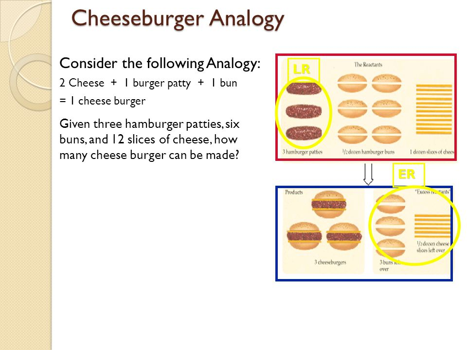 Cheeseburger Analogy Consider the following Analogy: 2 Cheese + 1 burger patty + 1 bun = 1 cheese burger Given three hamburger patties, six buns, and 12 slices of cheese, how many cheese burger can be made.
