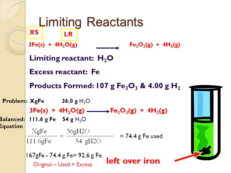 Limiting Reactants Limiting reactant: H 2 O Excess reactant: Fe Products Formed: 107 g Fe 3 O 3 & 4.00 g H 2 left over iron 3Fe(s) + 4H 2 O(g) Fe 3 O 3 (g) + 4H 2 (g) LR XS H 2 O Problem: XgFe 36.0 g H 2 O H 2 O Balanced: 111.6 g Fe 54 g H 2 O Equation = 74.4 g Fe used 167gFe - 74.4 g Fe= 92.6 g Fe Original – Used = Excess