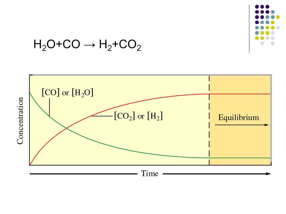H 2 O+CO → H 2 +CO 2