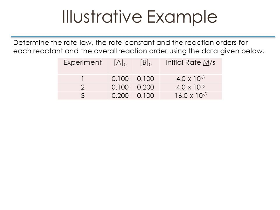 Illustrative Example Experiment[A] 0 [B] 0 Initial Rate M/s 10.100 4.0 x 10 -5 20.1000.2004.0 x 10 -5 30.2000.10016.0 x 10 -5 Determine the rate law, the rate constant and the reaction orders for each reactant and the overall reaction order using the data given below.