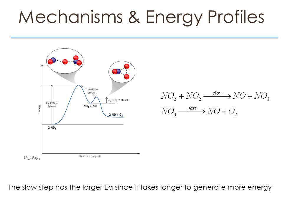 Mechanisms & Energy Profiles The slow step has the larger Ea since it takes longer to generate more energy