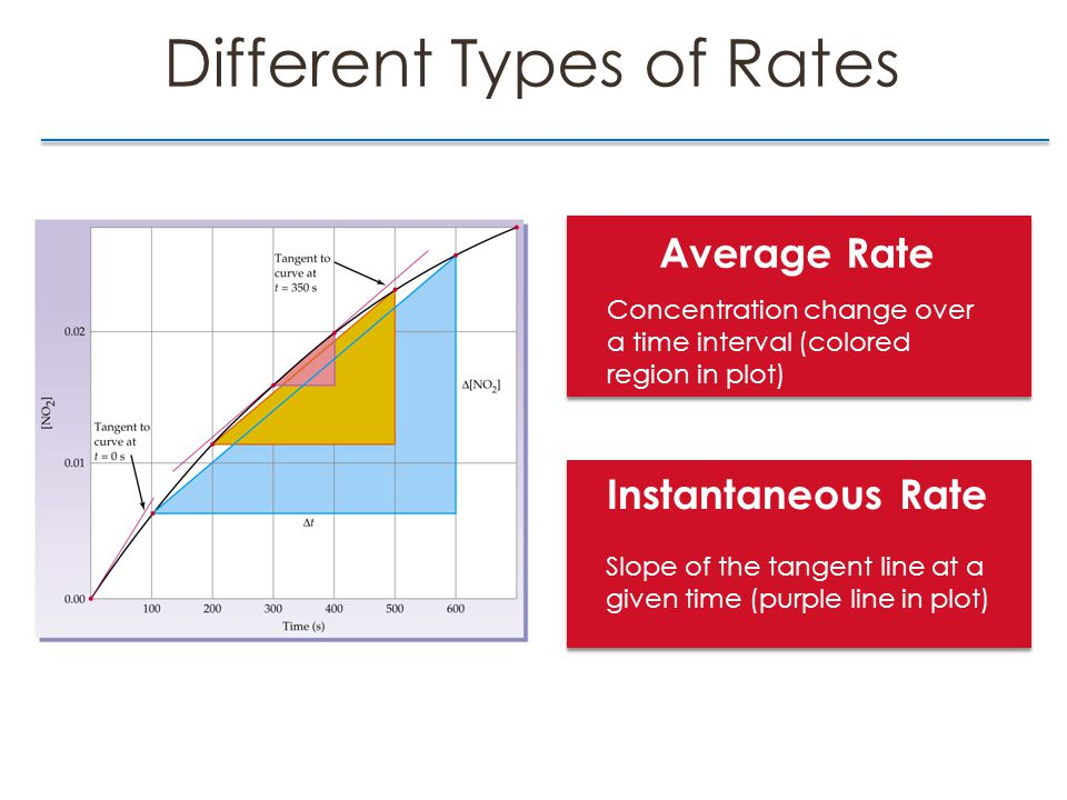 Different Types of Rates Average Rate Concentration change over a time interval (colored region in plot) Instantaneous Rate Slope of the tangent line at a given time (purple line in plot)