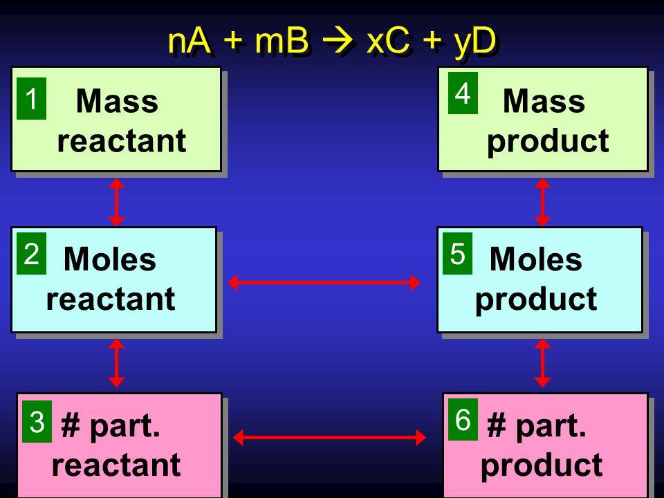 nA + mB  xC + yD Mass reactant Moles reactant # part. reactant Mass product Moles product # part. product 1 4 3 6 52
