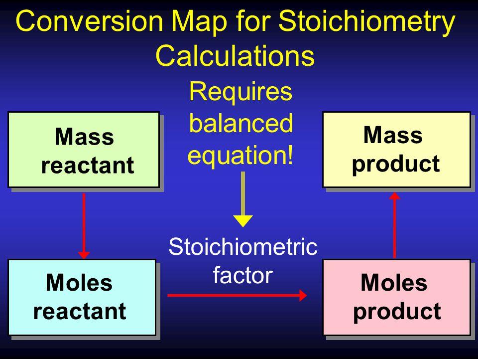 Mass reactant Stoichiometric factor Moles reactant Moles product Mass product Requires balanced equation! Conversion Map for Stoichiometry Calculation