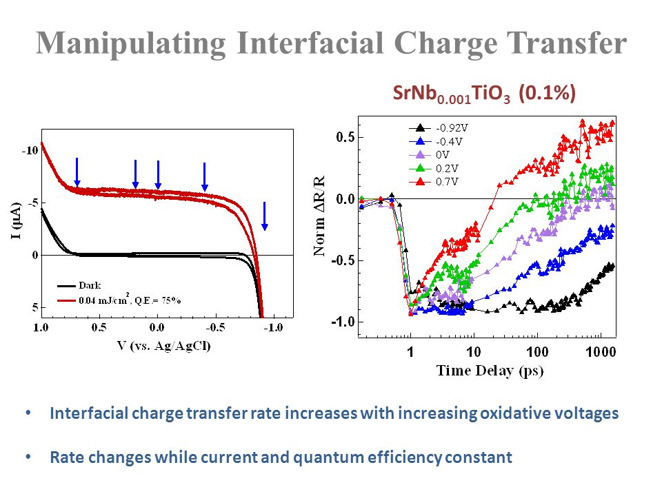 Manipulating Interfacial Charge Transfer Interfacial charge transfer rate increases with increasing oxidative voltages Rate changes while current and