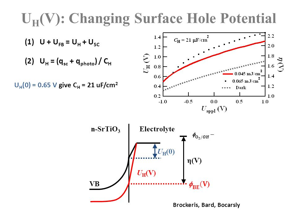 U H (V): Changing Surface Hole Potential (1) U + U FB = U H + U SC (2) U H = (q sc + q photo ) / C H Brockeris, Bard, Bocarsly n-SrTiO 3 Electrolyte η