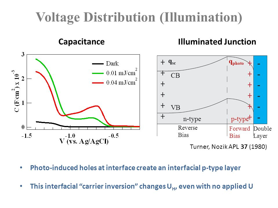Voltage Distribution (Illumination) Capacitance Illuminated Junction Photo-induced holes at interface create an interfacial p-type layer This interfac