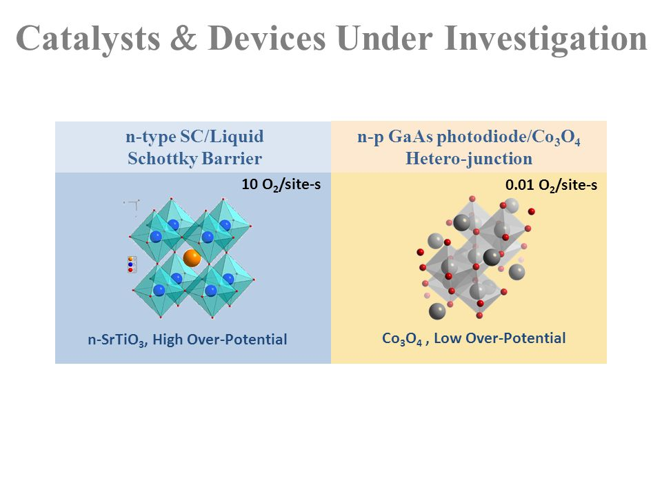 Catalysts  Devices Under Investigation n-SrTiO 3, High Over-Potential Co 3 O 4, Low Over-Potential 10 O 2 /site-s 0.01 O 2 /site-s n-type SC/Liquid S